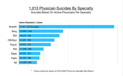 physician-suicide-rates-graph